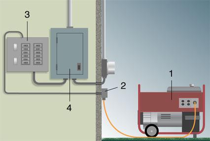 portable generator wiring diagram generatore example portable generator hook up to house wiring