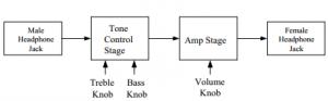 Figure 3- Amplifier block diagram.