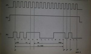 PLL synthesizer for TV receivers Schematic diagram
