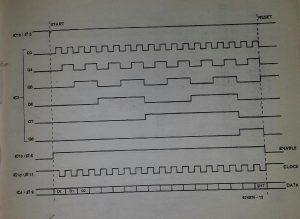 Serial data generator Schematic diagram