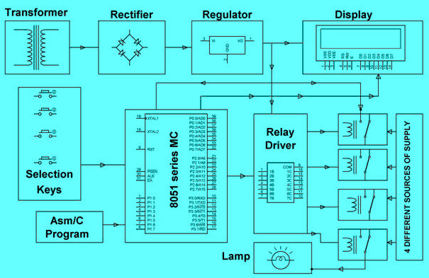 Automatic Change Over By Relay Driver Ic Unl2003 With