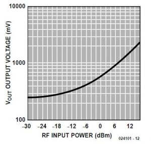 300-3000 MHz RF Detector Schematic Circuit Diagram 2