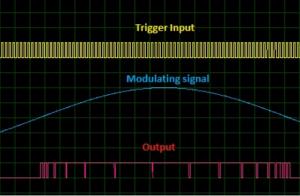Schematic Circuit diagram Sinusoidal Pulse Width Modulation proteus simulation
