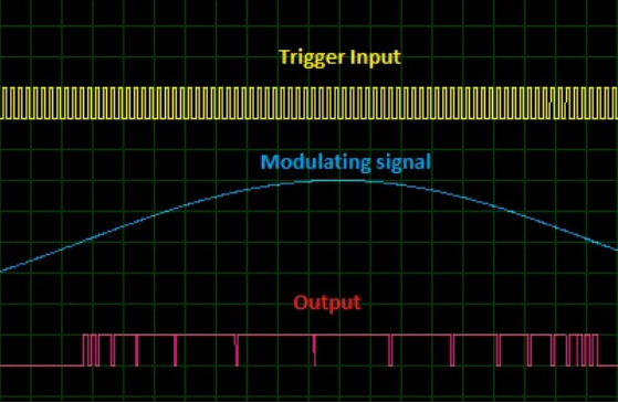 Schematic Circuit Diagram Pulse Width Modulation with modulating signal proteus simulation