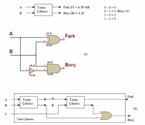 SHIFT REGISTER CIRCUITS