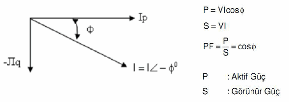 PFC TECHNIQUES IN SINGLE PHASE RECTIFIER CIRCUITS