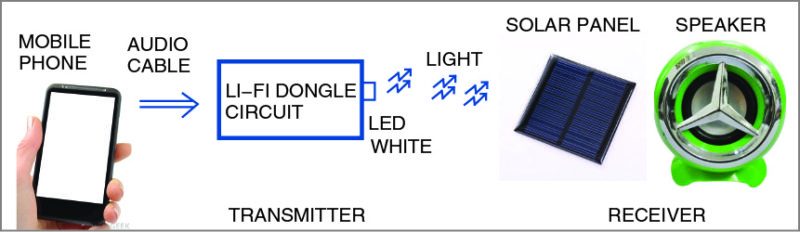 Design Your Own Li-Fi Dongle And Speaker Schematic Circuit Diagram