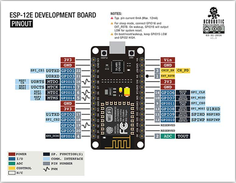 Step 4: NodeMCU 1.0 ESP-12E Pinout