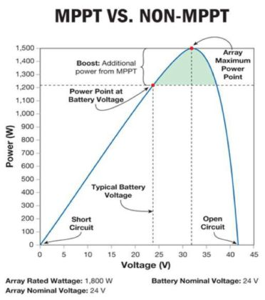 Solar MPPT using IC LM5118 Schematic Circuit Diagram